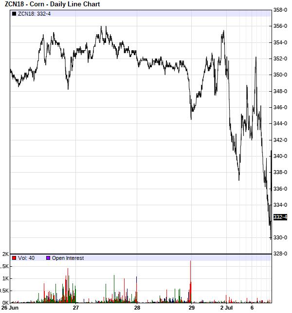 Corn Prices Page 2 Successful Farming