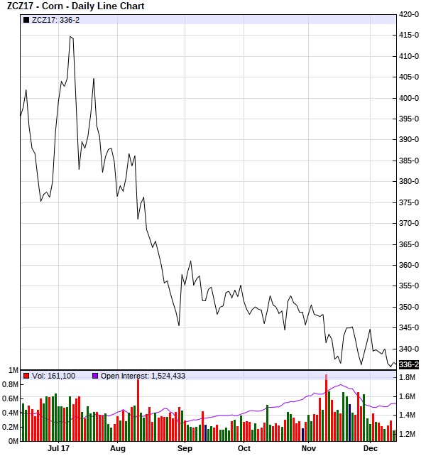 Corn Prices Page 4 Successful Farming