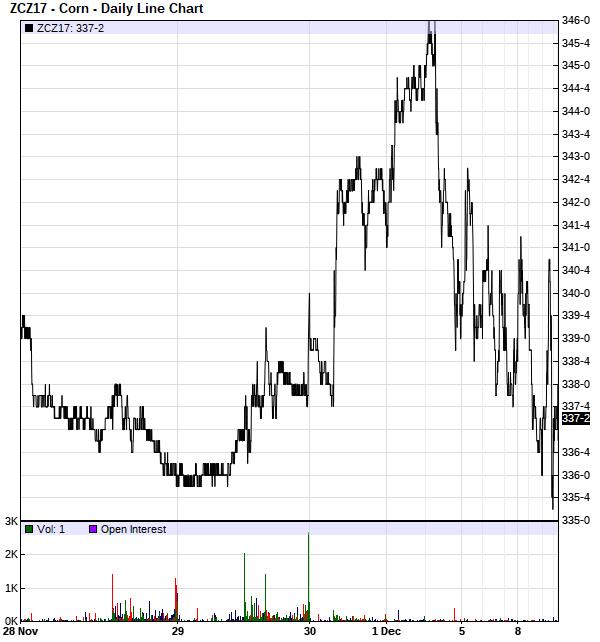 Corn Prices Page 629 Successful Farming
